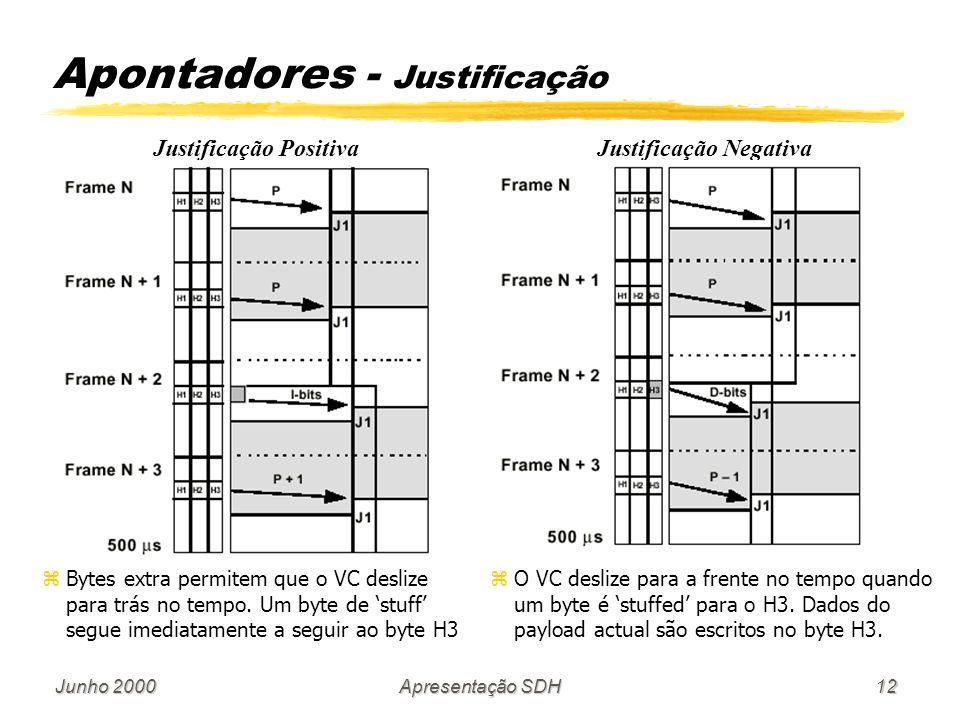 Junho 2000Apresentação SDH12 Apontadores - Justificação Justificação PositivaJustificação Negativa zBytes extra permitem que o VC deslize para trás no tempo.