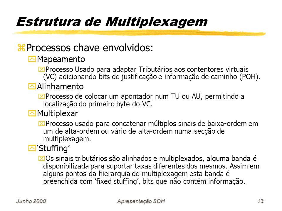 Junho 2000Apresentação SDH13 Estrutura de Multiplexagem zProcessos chave envolvidos: yMapeamento xProcesso Usado para adaptar Tributários aos contento