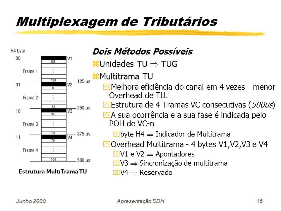 Junho 2000Apresentação SDH16 Multiplexagem de Tributários Estrutura MultiTrama TU Dois Métodos Possíveis zUnidades TU TUG zMultitrama TU yMelhora eficiência do canal em 4 vezes - menor Overhead de TU.