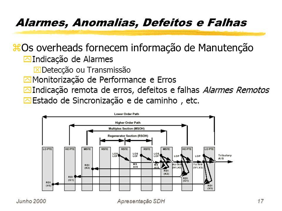 Junho 2000Apresentação SDH17 Alarmes, Anomalias, Defeitos e Falhas zOs overheads fornecem informação de Manutenção yIndicação de Alarmes xDetecção ou