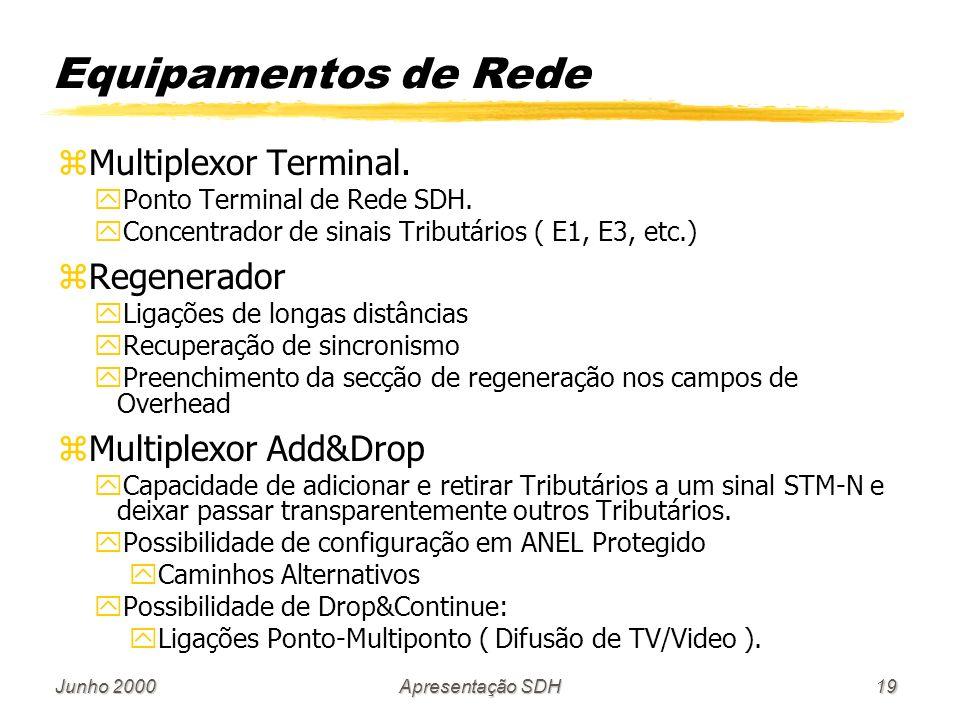 Junho 2000Apresentação SDH19 Equipamentos de Rede zMultiplexor Terminal. yPonto Terminal de Rede SDH. yConcentrador de sinais Tributários ( E1, E3, et