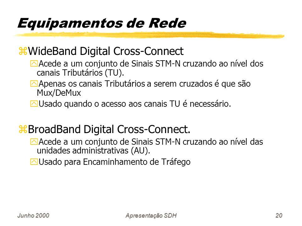 Junho 2000Apresentação SDH20 Equipamentos de Rede zWideBand Digital Cross-Connect yAcede a um conjunto de Sinais STM-N cruzando ao nível dos canais Tr