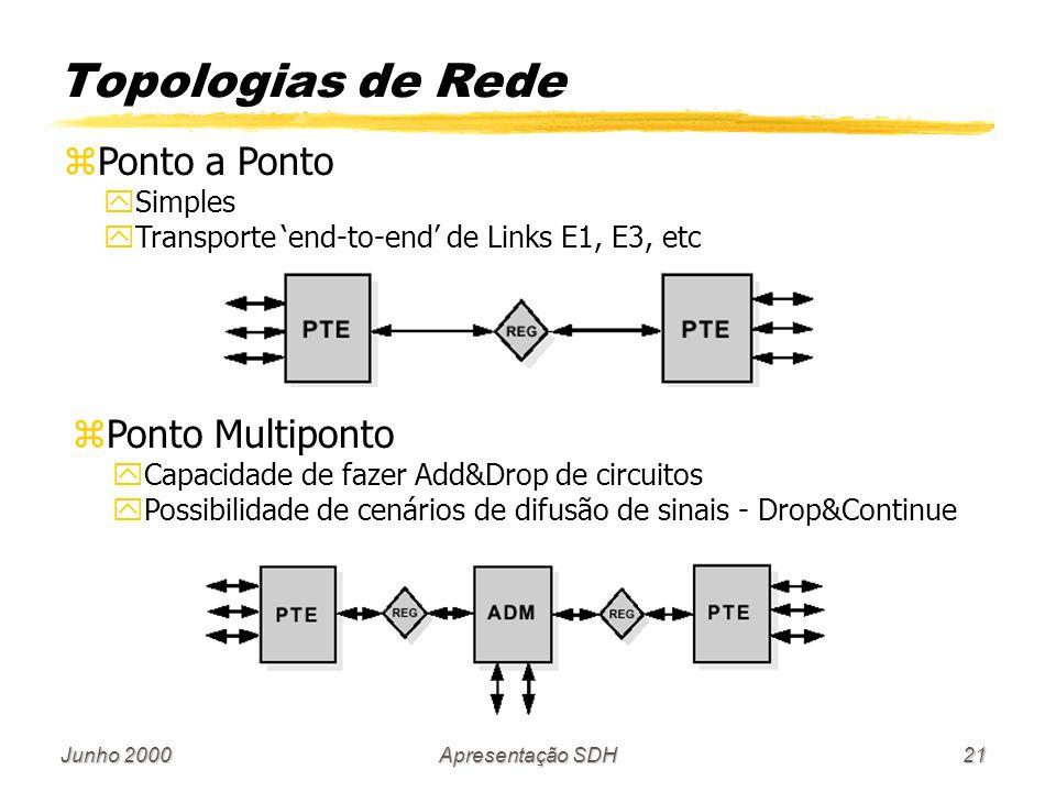 Junho 2000Apresentação SDH21 Topologias de Rede z zPonto a Ponto y ySimples y yTransporte end-to-end de Links E1, E3, etc z zPonto Multiponto y yCapacidade de fazer Add&Drop de circuitos y yPossibilidade de cenários de difusão de sinais - Drop&Continue