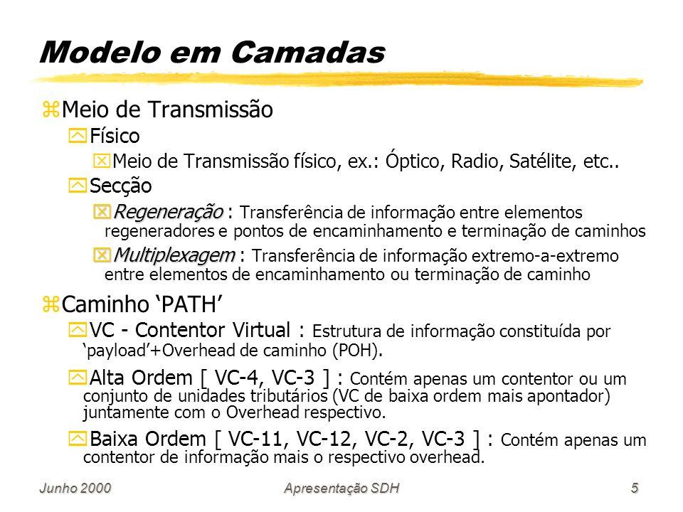 Junho 2000Apresentação SDH5 Modelo em Camadas zMeio de Transmissão yFísico xMeio de Transmissão físico, ex.: Óptico, Radio, Satélite, etc..