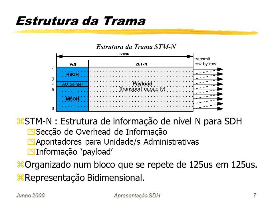 Junho 2000Apresentação SDH7 Estrutura da Trama STM-N zSTM-N : Estrutura de informação de nível N para SDH ySecção de Overhead de Informação yApontadores para Unidade/s Administrativas yInformação payload zOrganizado num bloco que se repete de 125us em 125us.