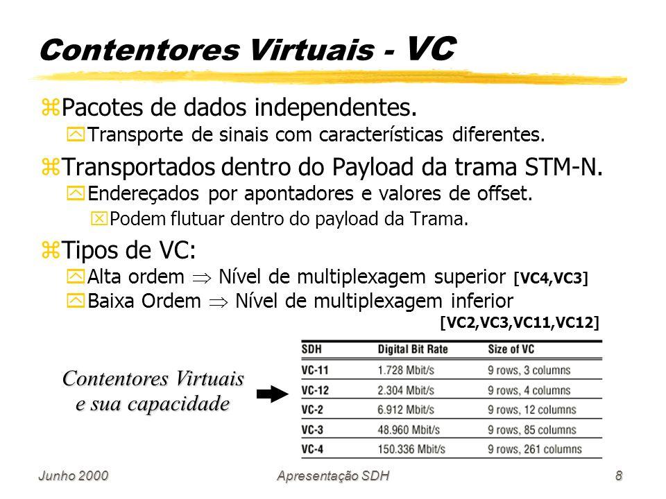Junho 2000Apresentação SDH8 zPacotes de dados independentes. yTransporte de sinais com características diferentes. zTransportados dentro do Payload da