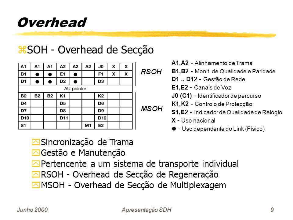 Junho 2000Apresentação SDH10 zPOH - Overhead de Caminho yMonitorização da Qualidade yTipo do Contentor xHigh-Order POH - Overhead para Contentores de alta ordem xLow-Order POH - Overhead para Contentores de baixa ordem Overhead J1 - Indicação de Caminho B3 - Monitorização de Qualidade C2 - Formato do Contentor G1 - ACK de Erro de Transmissão F2, F3 - Manutenção H4 - Indicação de SuperTrama K3 - Sinal de protecção automática N1 - Monitorização de Conexão Tandem V5 - Indicação e Monitorização de Erros BIP-2 - Paridade REI - Indicação de erro remoto RFI - Indicação de falha remota RDI - Indicação de defeito remoto Signal Label - etiqueta de sinal de VC J1 - Indicação de Caminho K4 - Sinal de protecção automática N2 - Monitorização de Conexão Tandem