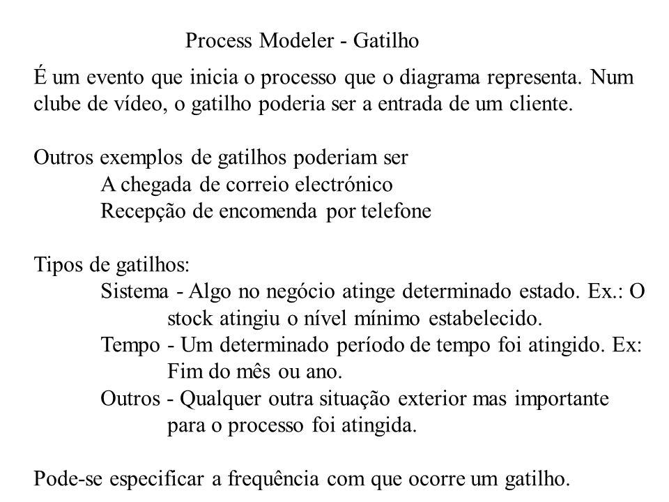 Process Modeler - Gatilho É um evento que inicia o processo que o diagrama representa.