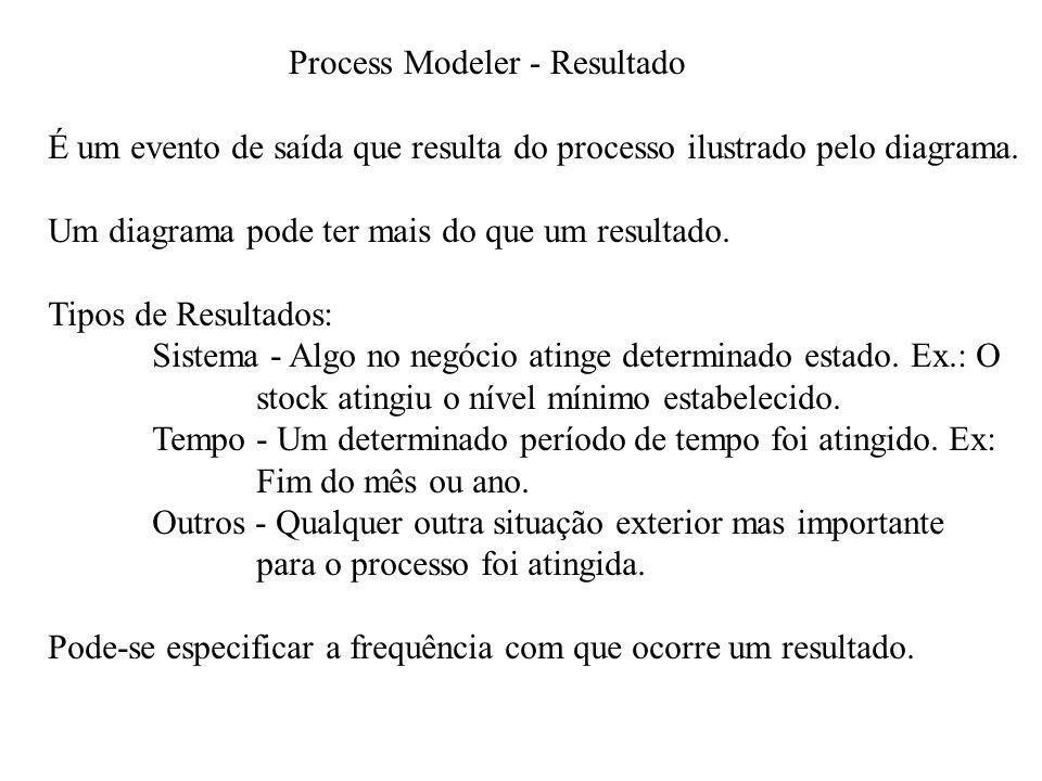 Process Modeler - Resultado É um evento de saída que resulta do processo ilustrado pelo diagrama.