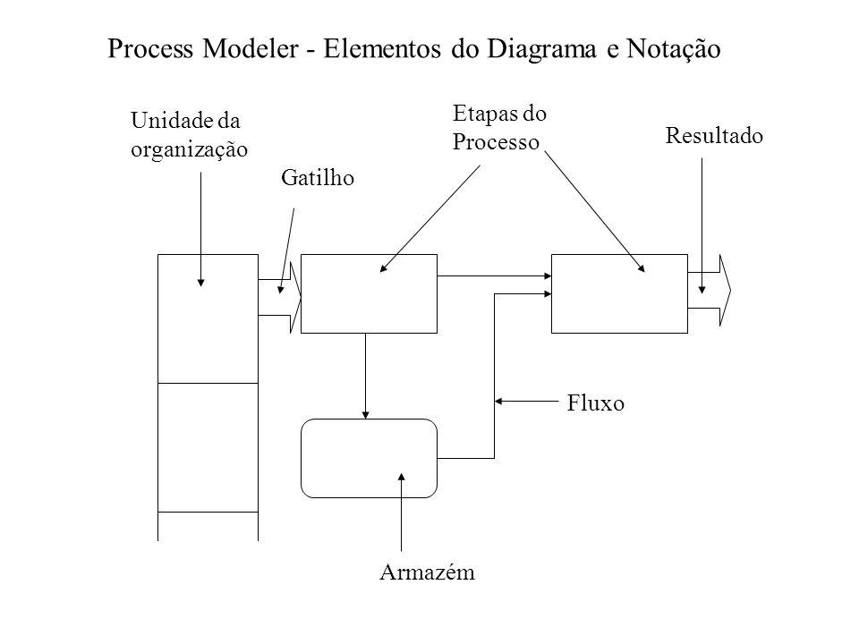 Process Modeler - Elementos do Diagrama e Notação Unidade da organização Etapas do Processo Fluxo Gatilho Resultado Armazém