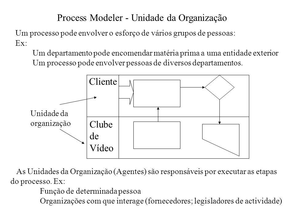 Process Modeler - Exemplo hotel Quartos Checkin Reserva Hotéis Fornecer nomes de outros hotéis Quartos disponíveis.