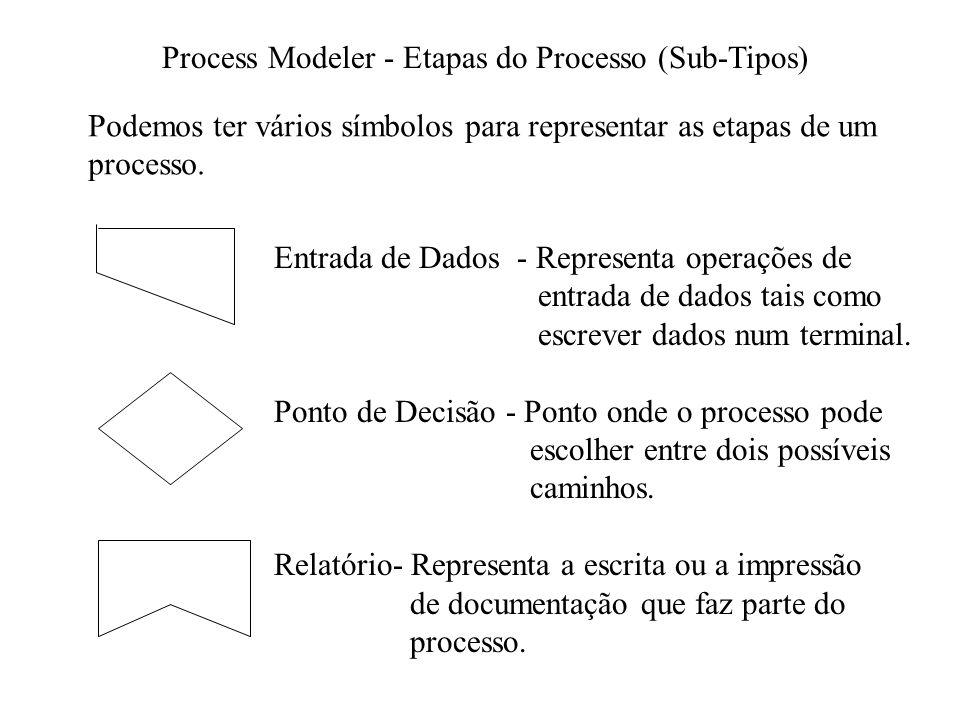 Process Modeler - Etapas do Processo (Sub-Tipos) Podemos ter vários símbolos para representar as etapas de um processo.