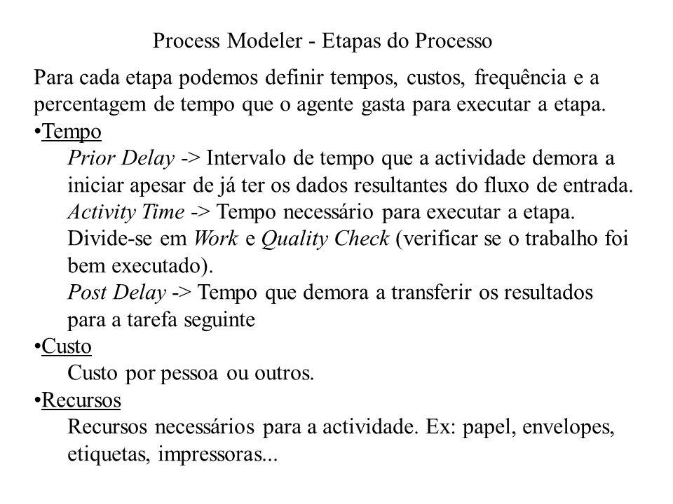 Process Modeler - Fluxo Representa a troca de informação entre elementos do diagrama.