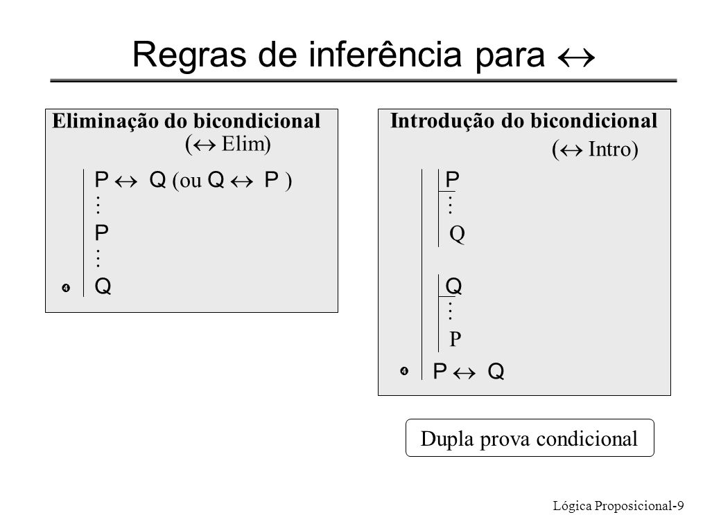 Lógica Proposicional-9 Regras de inferência para Eliminação do bicondicional ( Elim) P Q (ou Q P ) P Q  Introdução do bicondicional ( Intro) P Q P P