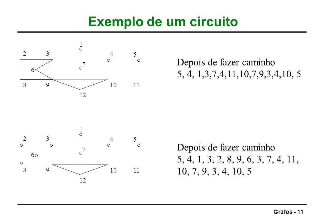 Grafos - 11 Exemplo de um circuito 1 12 7 4 5 11 98 23 10 6 Depois de fazer caminho 5, 4, 1,3,7,4,11,10,7,9,3,4,10, 5 1 12 7 4 5 11 98 23 10 6 Depois