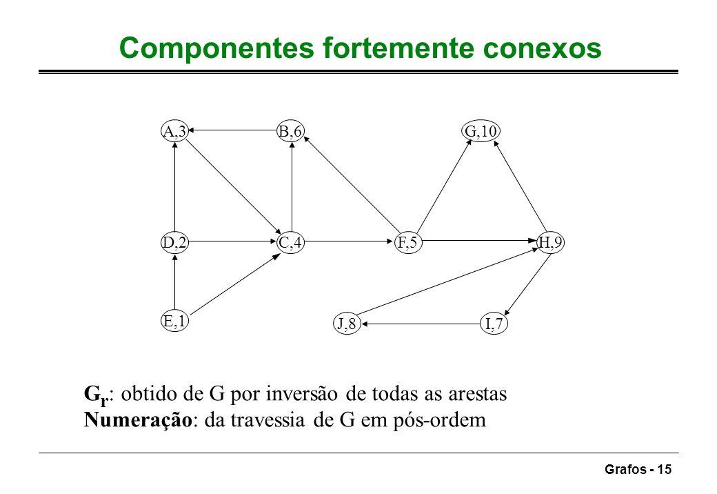Grafos - 15 Componentes fortemente conexos A,3B,6 D,2C,4 E,1 F,5 G,10 H,9 J,8I,7 G r : obtido de G por inversão de todas as arestas Numeração: da trav