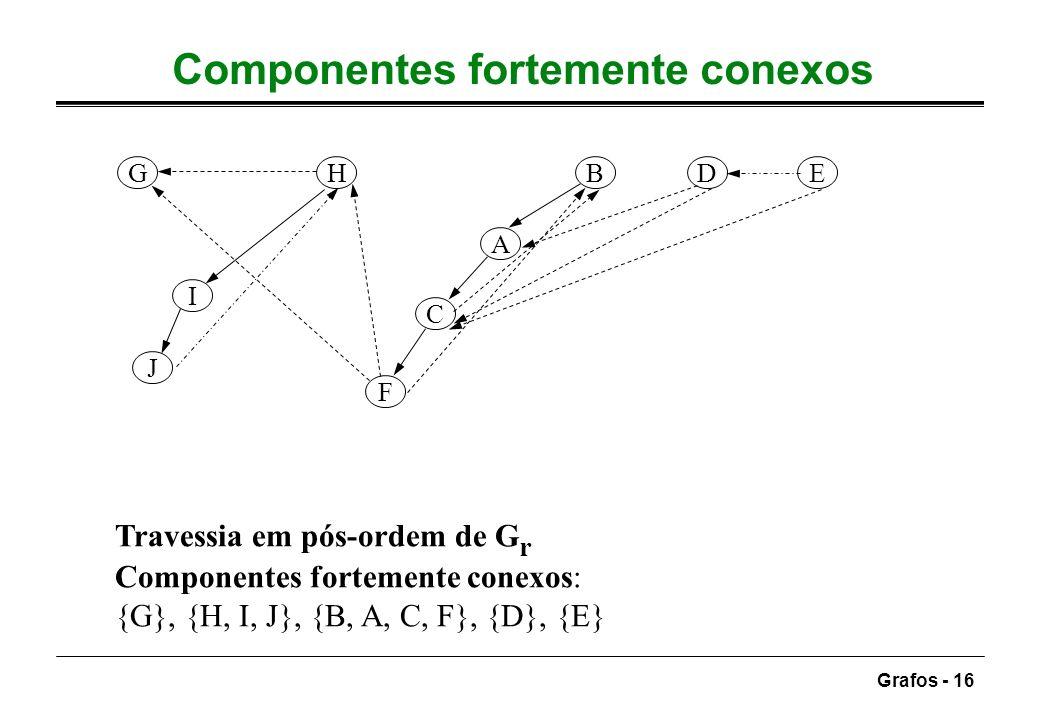 Grafos - 16 Componentes fortemente conexos A B C F DEH J I G Travessia em pós-ordem de G r Componentes fortemente conexos: {G}, {H, I, J}, {B, A, C, F