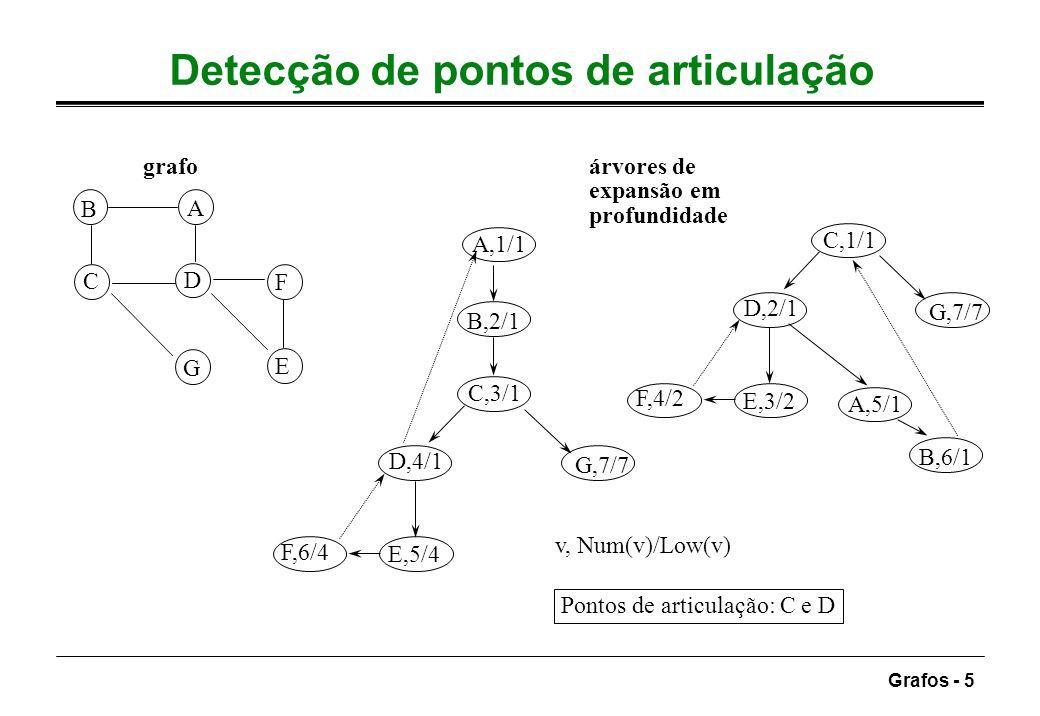 Grafos - 5 Detecção de pontos de articulação Pontos de articulação: C e D A B C D F A,1/1 B,2/1 C,3/1 D,4/1 G,7/7 grafoárvores de expansão em profundi