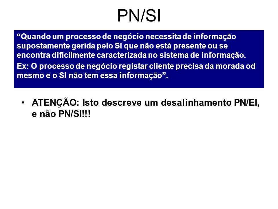 PN/SI Quando um processo de negócio necessita de informação supostamente gerida pelo SI que não está presente ou se encontra dificilmente caracterizada no sistema de informação.