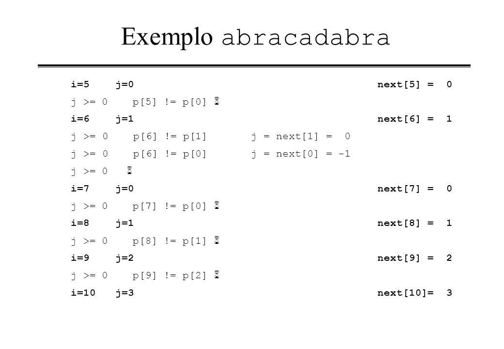 Exemplo abracadabra i=5j=0next[5] = 0 j >= 0 p[5] != p[0] i=6j=1next[6] = 1 j >= 0 p[6] != p[1] j = next[1] = 0 j >= 0 p[6] != p[0] j = next[0] = -1 j