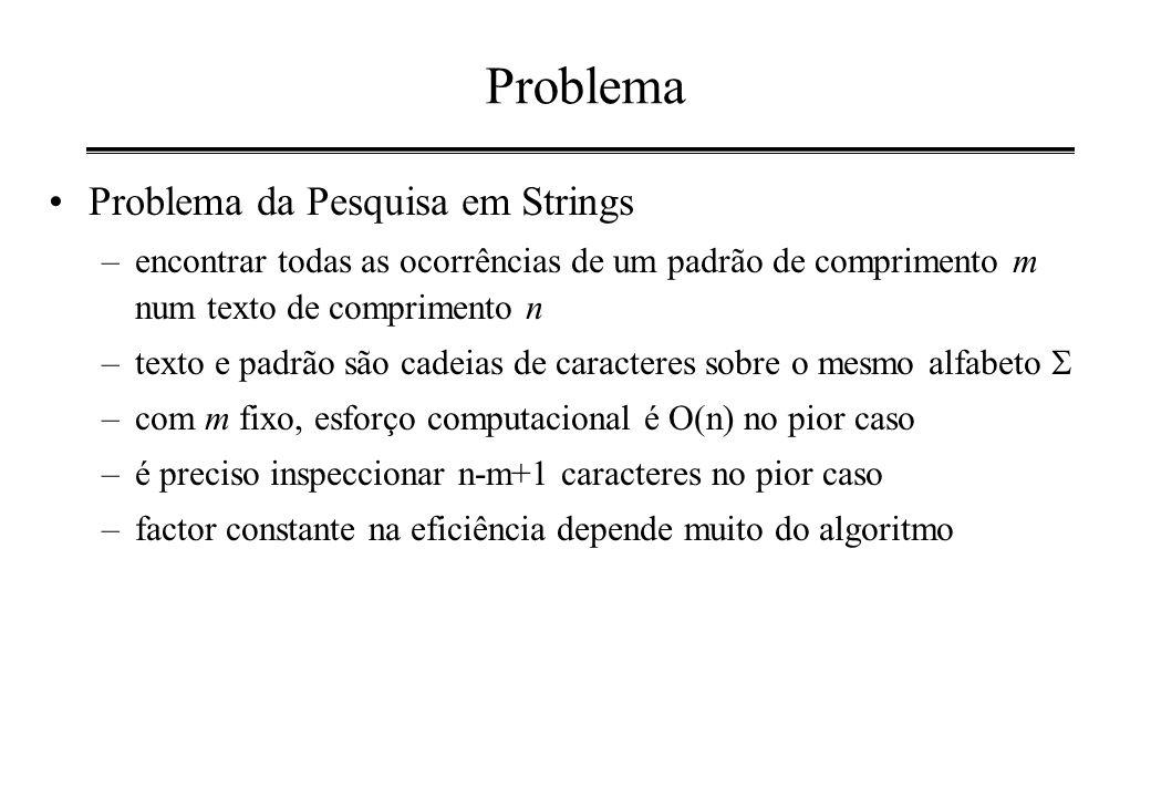 Problema Problema da Pesquisa em Strings –encontrar todas as ocorrências de um padrão de comprimento m num texto de comprimento n –texto e padrão são