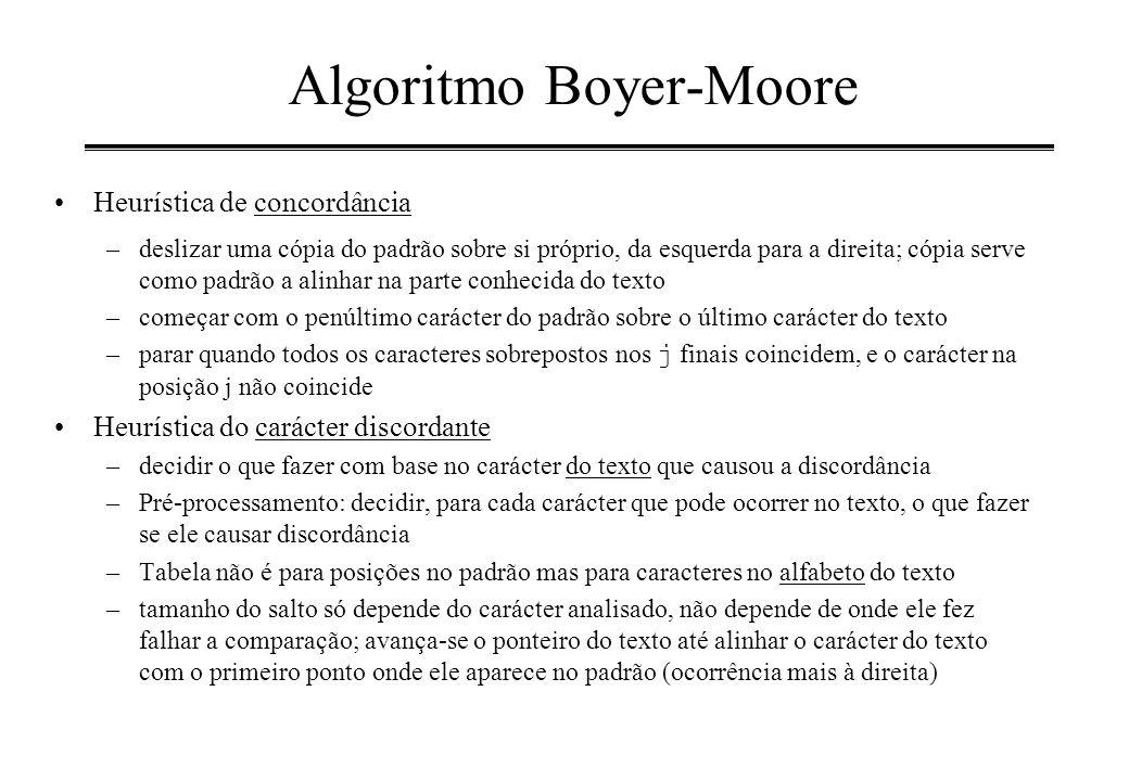 Algoritmo Boyer-Moore Heurística de concordância –deslizar uma cópia do padrão sobre si próprio, da esquerda para a direita; cópia serve como padrão a