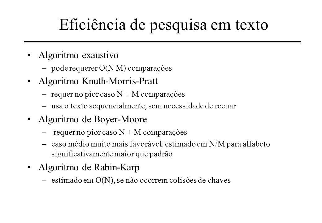 Eficiência de pesquisa em texto Algoritmo exaustivo –pode requerer O(N M) comparações Algoritmo Knuth-Morris-Pratt –requer no pior caso N + M comparaç