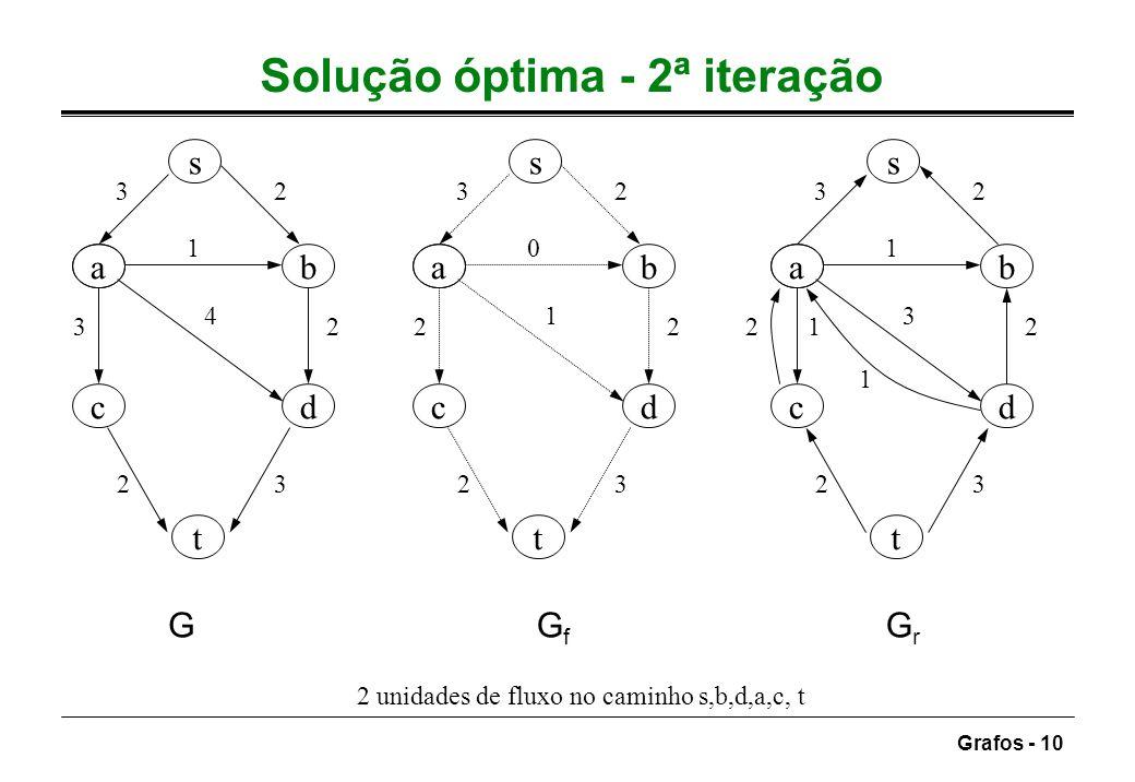 Grafos - 10 Solução óptima - 2ª iteração ab dc s t 32 1 3 4 2 23 ab dc s t 32 0 2 1 2 23 ab dc s t 32 1 1 3 2 23 GGfGf GrGr 1 2 2 unidades de fluxo no