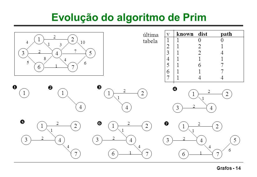 Grafos - 14 Evolução do algoritmo de Prim 12 3 4 5 6 7 7 5 3 4 2 6 10 1 8 2 4 1 11 4 12 4 1 2 12 3 4 2 1 2 12 3 4 7 2 1 2 4 12 3 4 6 7 2 1 2 4 1 12 3