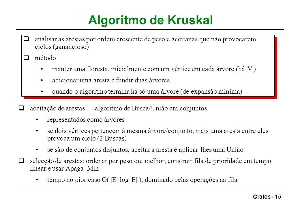Grafos - 15 Algoritmo de Kruskal analisar as arestas por ordem crescente de peso e aceitar as que não provocarem ciclos (ganancioso) método manter uma