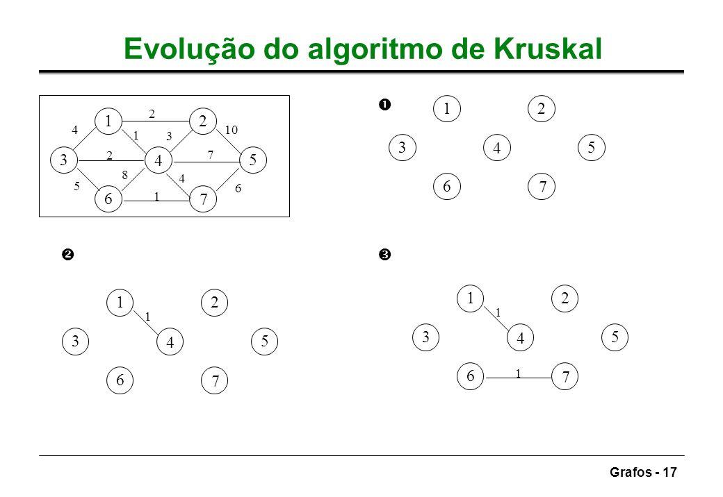 Grafos - 17 Evolução do algoritmo de Kruskal 12 3 4 5 6 7 7 5 3 4 2 6 10 1 8 2 4 1 12 3 4 5 6 7 12 3 4 5 6 7 1 12 3 4 5 6 7 1 1