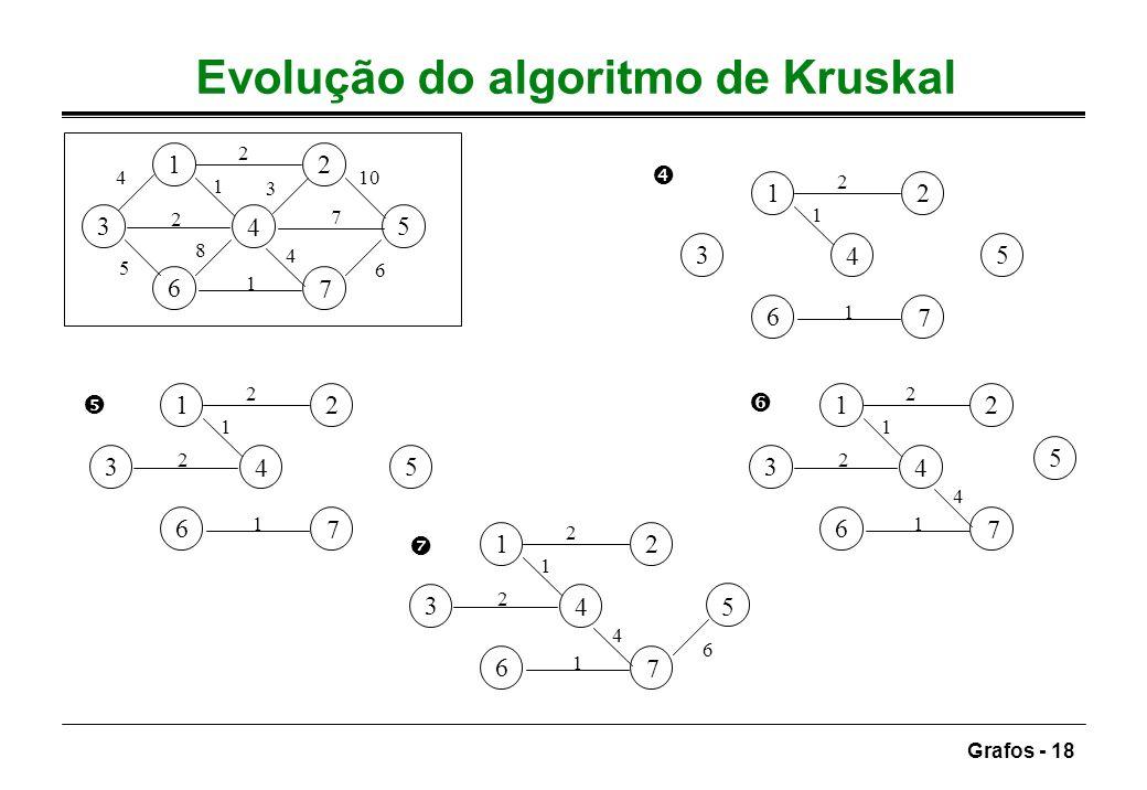 Grafos - 18 Evolução do algoritmo de Kruskal 12 3 4 5 6 7 7 5 3 4 2 6 10 1 8 2 4 1 12 3 4 5 6 7 2 1 2 1 12 3 4 5 6 7 2 1 2 4 1 12 3 4 5 6 7 1 2 1 12 3