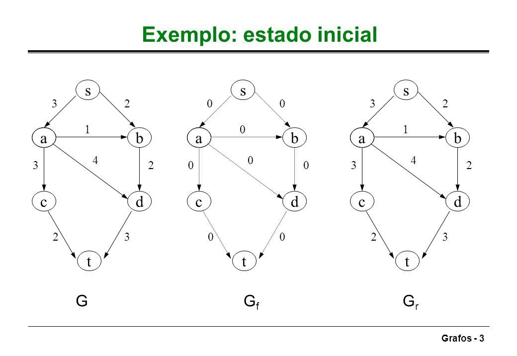Grafos - 3 Exemplo: estado inicial ab dc s t 32 1 3 4 2 23 ab dc s t 00 0 0 0 0 00 ab dc s t 32 1 3 4 2 23 GGfGf GrGr