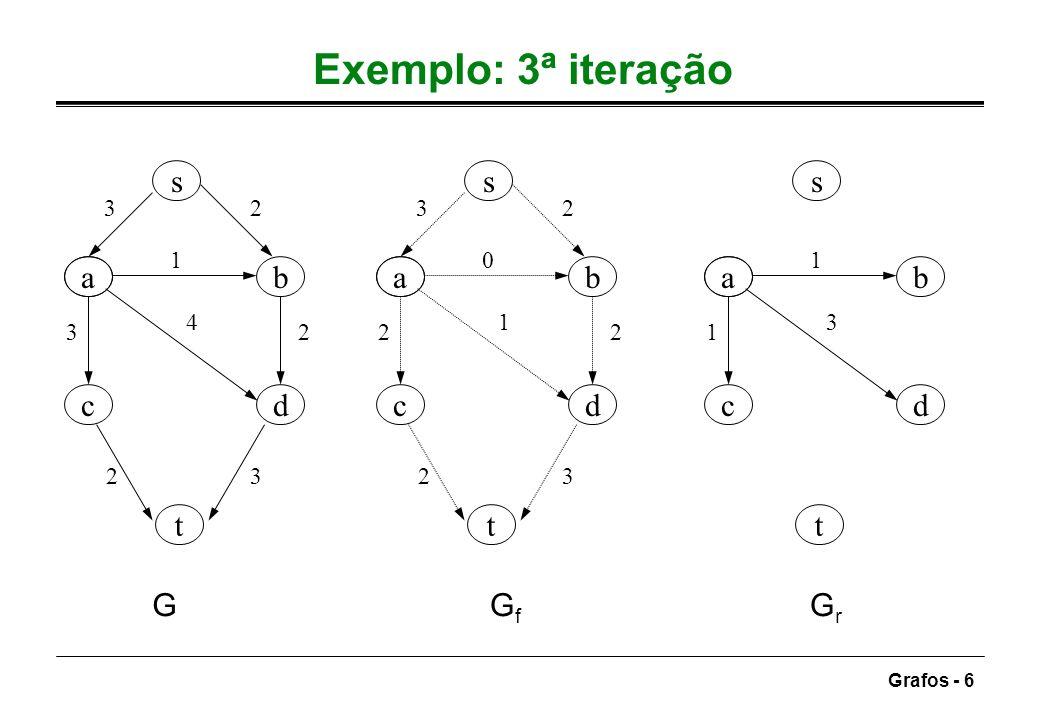 Grafos - 6 Exemplo: 3ª iteração ab dc s t 32 1 3 4 2 23 ab dc s t 32 0 2 1 2 23 ab dc s t 1 1 3 GGfGf GrGr