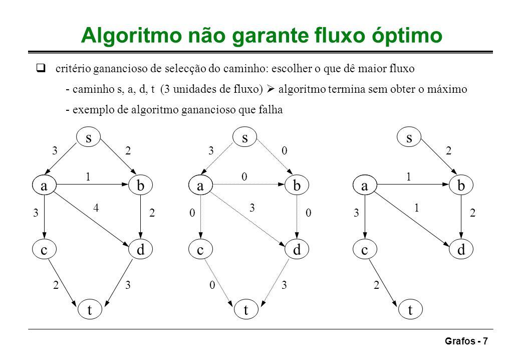 Grafos - 7 Algoritmo não garante fluxo óptimo critério ganancioso de selecção do caminho: escolher o que dê maior fluxo - caminho s, a, d, t (3 unidad
