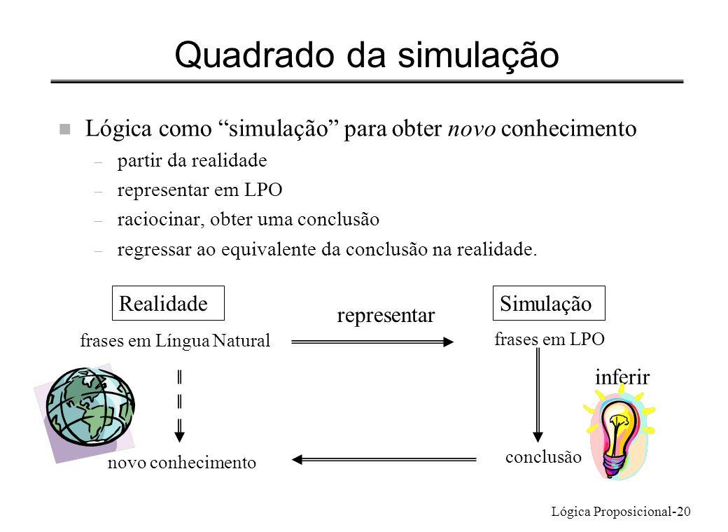 Lógica Proposicional-20 Quadrado da simulação n Lógica como simulação para obter novo conhecimento – partir da realidade – representar em LPO – racioc