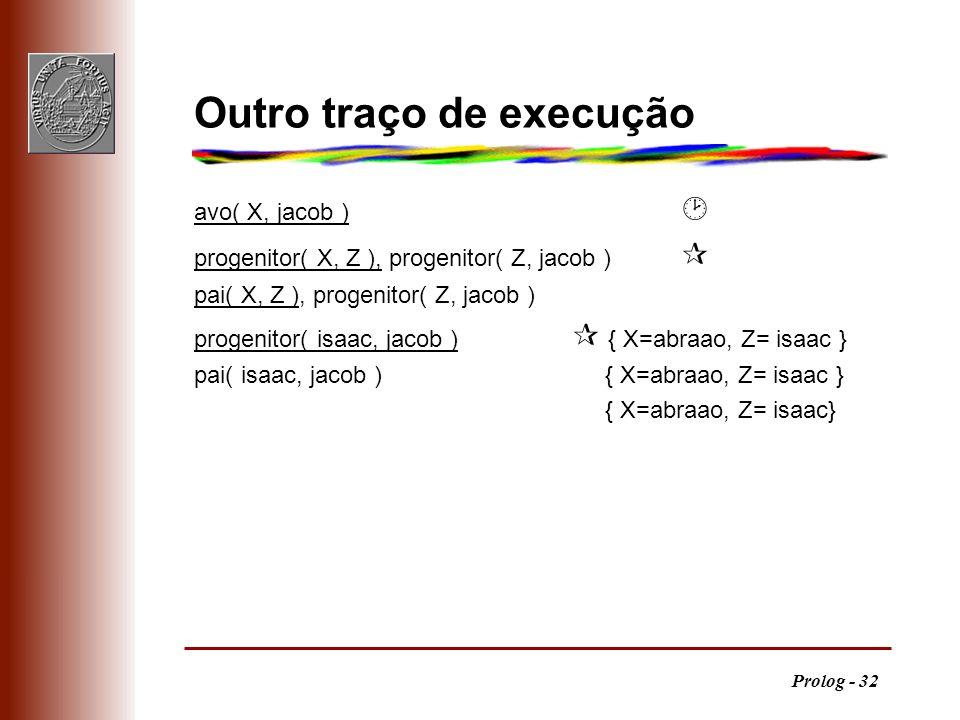 Prolog - 32 Outro traço de execução avo( X, jacob ) progenitor( X, Z ), progenitor( Z, jacob ) pai( X, Z ), progenitor( Z, jacob ) progenitor( isaac,