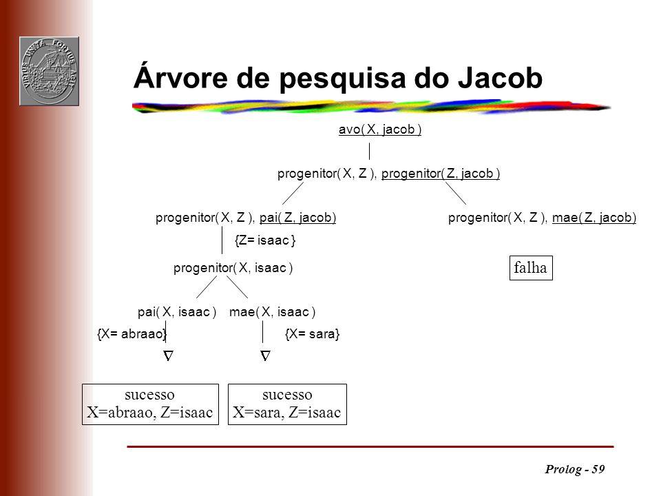 Prolog - 59 avo( X, jacob ) progenitor( X, Z ), progenitor( Z, jacob ) progenitor( X, Z ), pai( Z, jacob)progenitor( X, Z ), mae( Z, jacob) {X= abraao