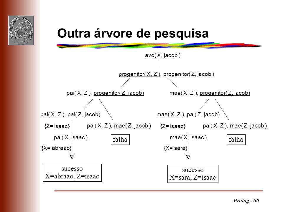 Prolog - 60 avo( X, jacob ) progenitor( X, Z ), progenitor( Z, jacob ) pai( X, Z ), progenitor( Z, jacob)mae( X, Z ), progenitor( Z, jacob) {X= abraao