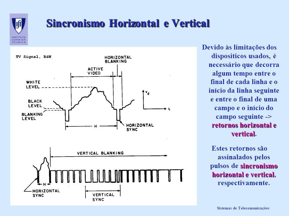 Sistemas de Telecomunicações Sincronismo Horizontal e Vertical retornos horizontal e vertical Devido às limitações dos dispositicos usados, é necessár