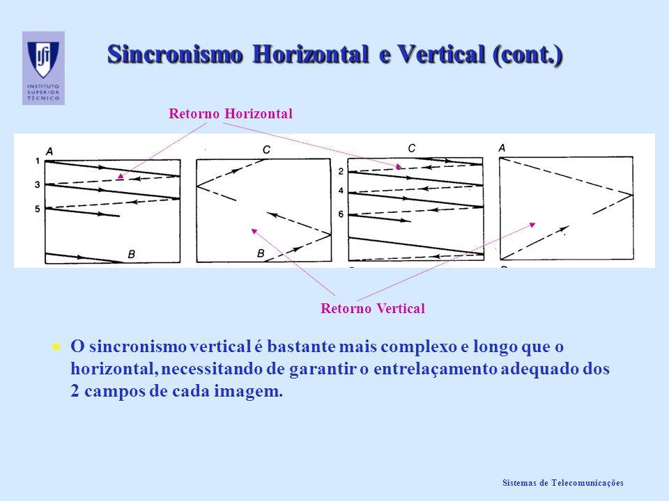 Sistemas de Telecomunicações Sincronismo Horizontal e Vertical (cont.) O sincronismo vertical é bastante mais complexo e longo que o horizontal, neces