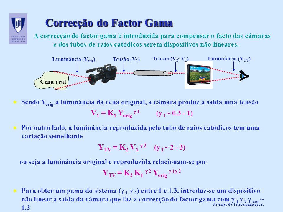 Sistemas de Telecomunicações Correcção do Factor Gama A correcção do factor gama é introduzida para compensar o facto das câmaras e dos tubos de raios