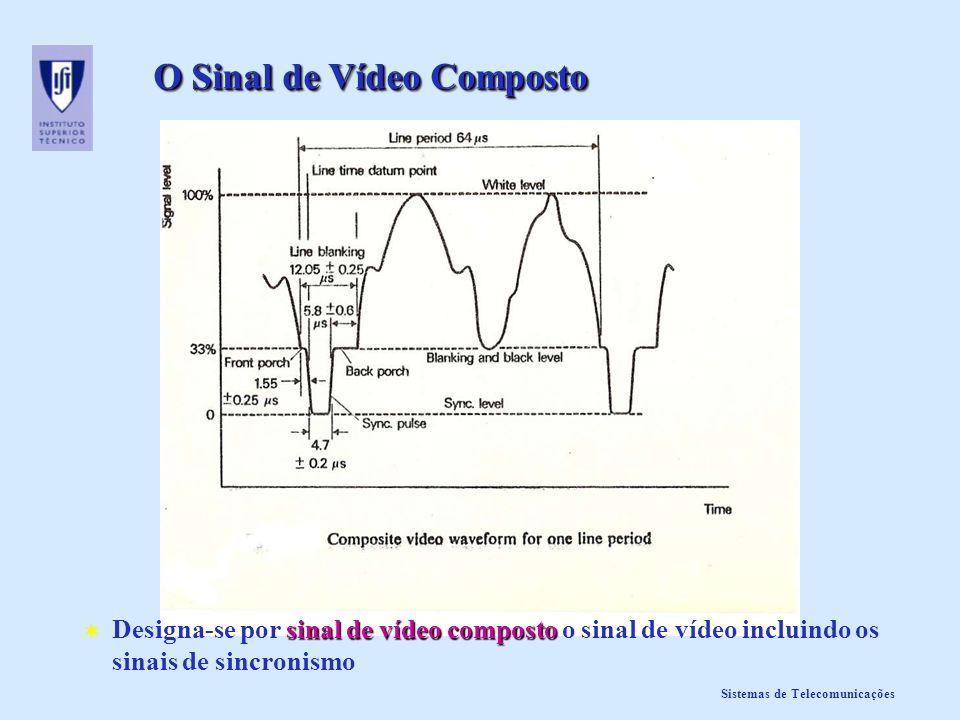 Sistemas de Telecomunicações O Sinal de Vídeo Composto sinal de vídeo composto Designa-se por sinal de vídeo composto o sinal de vídeo incluindo os si