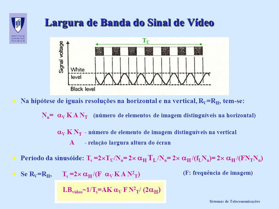 Sistemas de Telecomunicações Largura de Banda do Sinal de Vídeo TUTU Na hipótese de iguais resoluções na horizontal e na vertical, R V =R H, tem-se: N