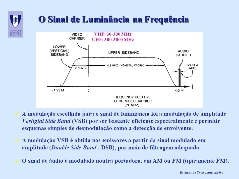 Sistemas de Telecomunicações O Sinal de Luminância na Frequência A modulação escolhida para o sinal de luminância foi a modulação de amplitude Vestigi