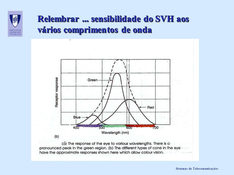 Sistemas de Telecomunicações Relembrar... sensibilidade do SVH aos vários comprimentos de onda