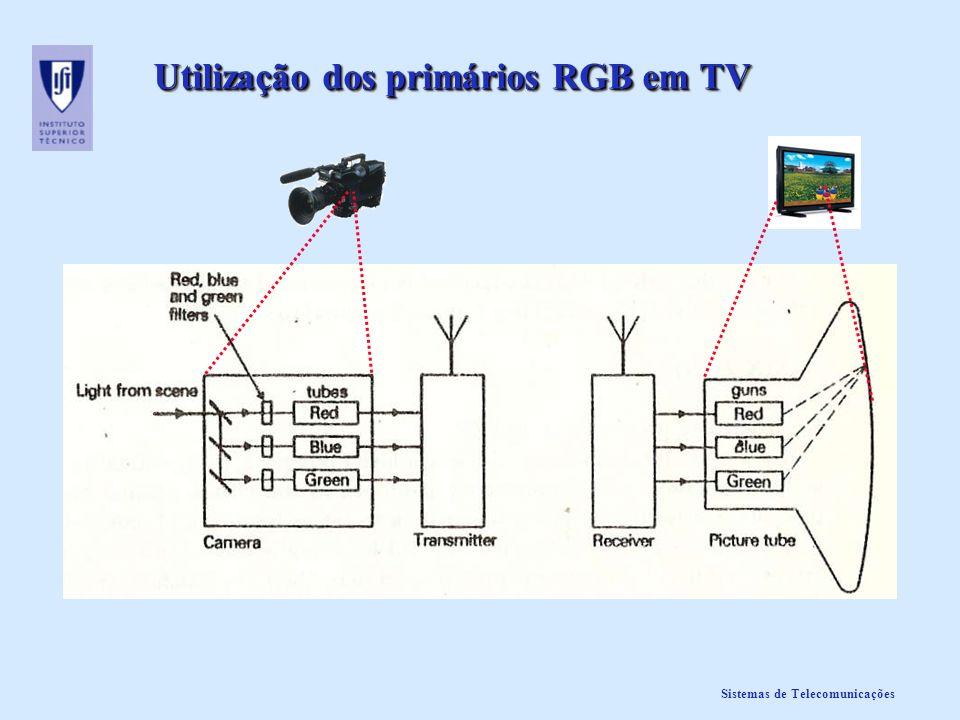 Sistemas de Telecomunicações Utilização dos primários RGB em TV