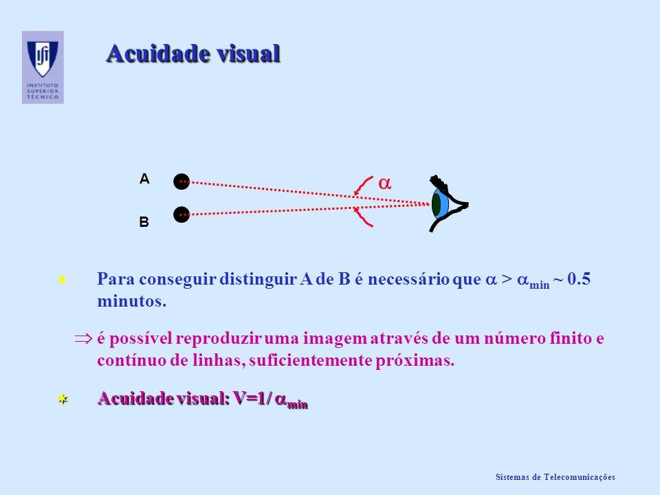 Sistemas de Telecomunicações Acuidade visual A B Para conseguir distinguir A de B é necessário que > min ~ 0.5 minutos. é possível reproduzir uma imag