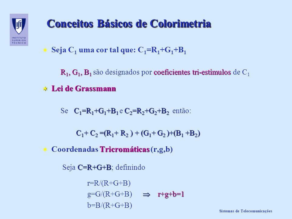 Sistemas de Telecomunicações Conceitos Básicos de Colorimetria Seja C 1 uma cor tal que: C 1 =R 1 +G 1 +B 1 R 1, G 1, B 1 coeficientes tri-estímulos R