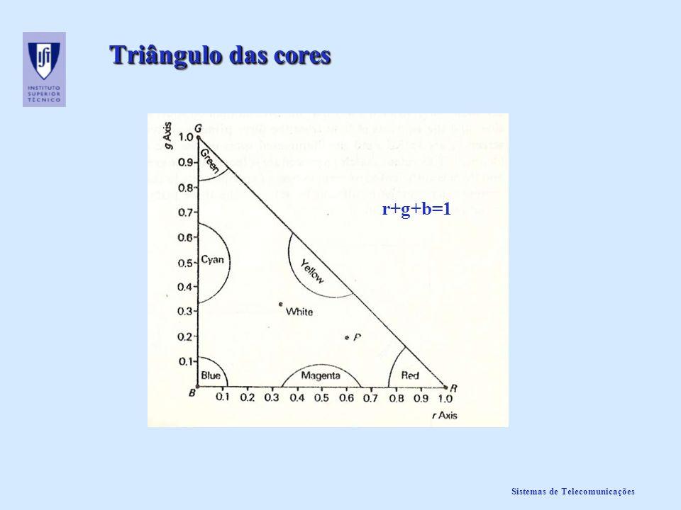 Sistemas de Telecomunicações Triângulo das cores r+g+b=1